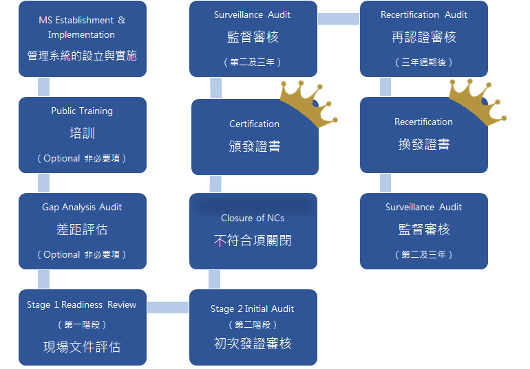 DQS-HK certification roadmap